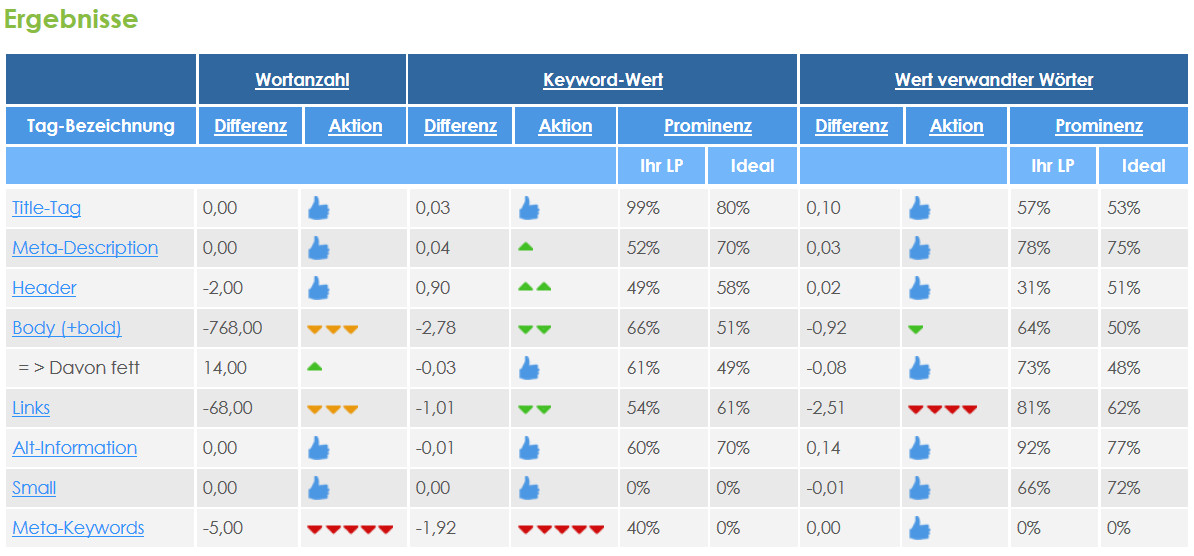 Seo Page Optimizer - Ergebnisse