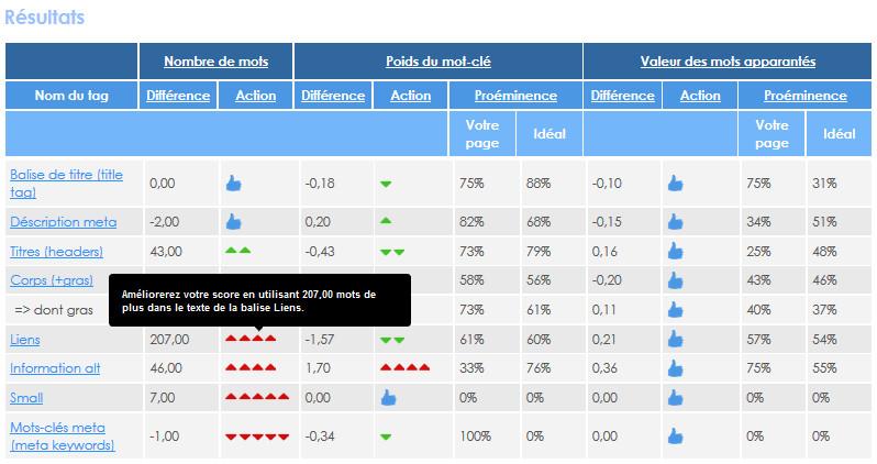 L'analyse avec SEO Page Optimizer vous permet d'obtenir tous les résultats et conseils pour une bonne optimisation SEO.